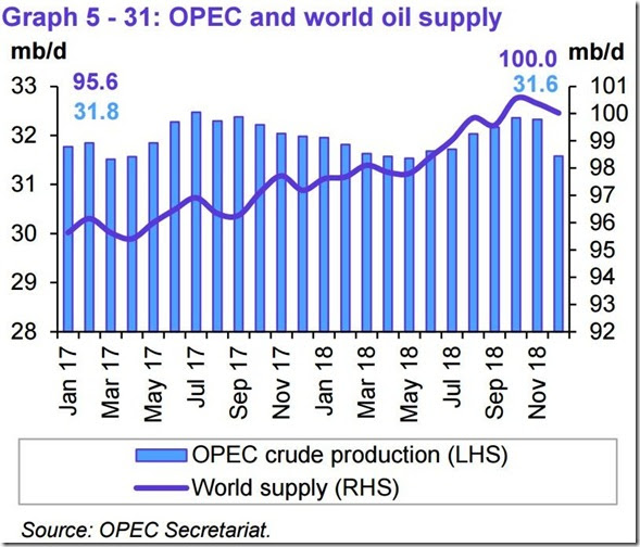 December 2018 OPEC report global oil supply