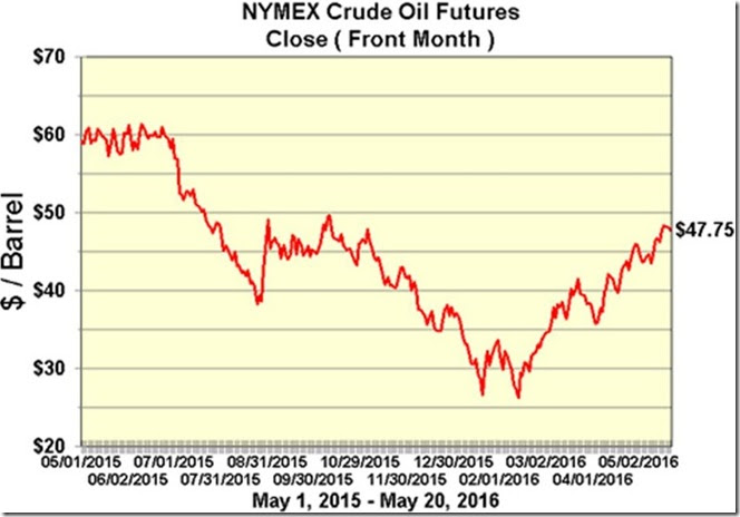 May 21 2016 closing price front month oil future