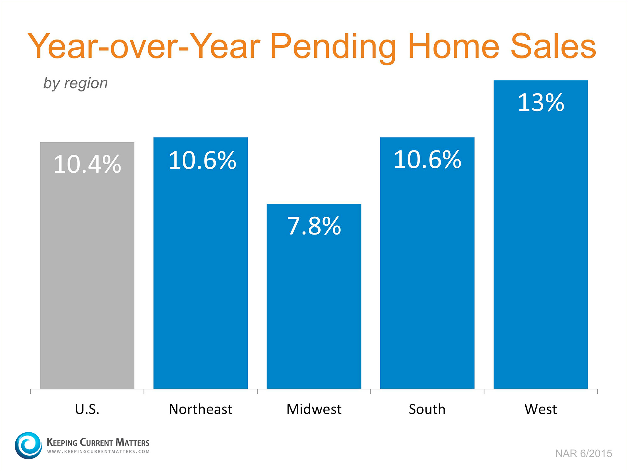 Pending Home Sales by Region | Keeping Current Matters