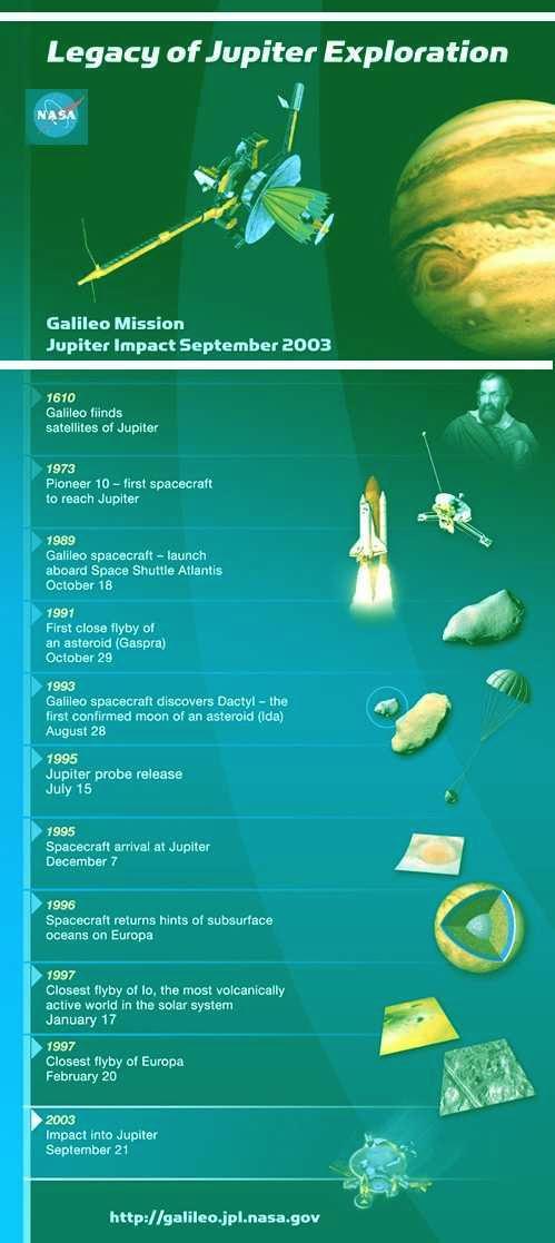 Fig 5 Jupiter Exploration