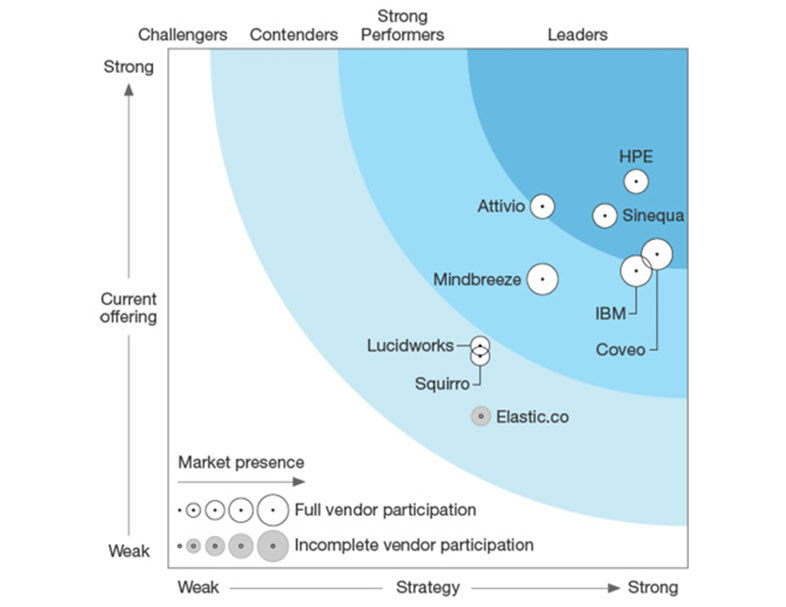 The Forrester Wave: Cognitive Search And Knowledge Discovery Solutions (Q2 2017)