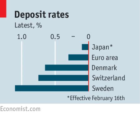 as taxas de depósito