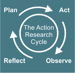 Diagram: 'The Action Research Cycle' words are in a circle surrounded by the words Plan, Act, Observe, and Reflect with arrows pointing from one word to the next.