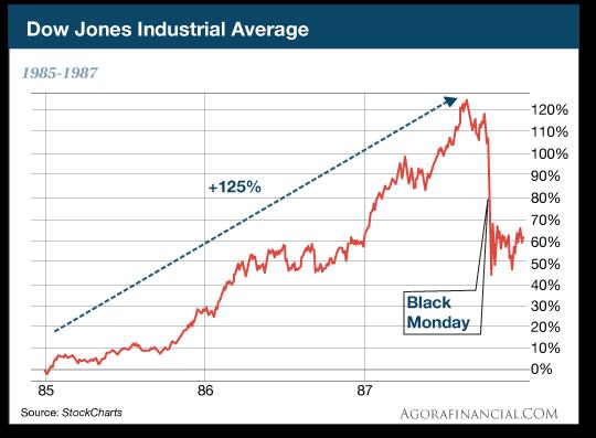 Dow Jones 85-87