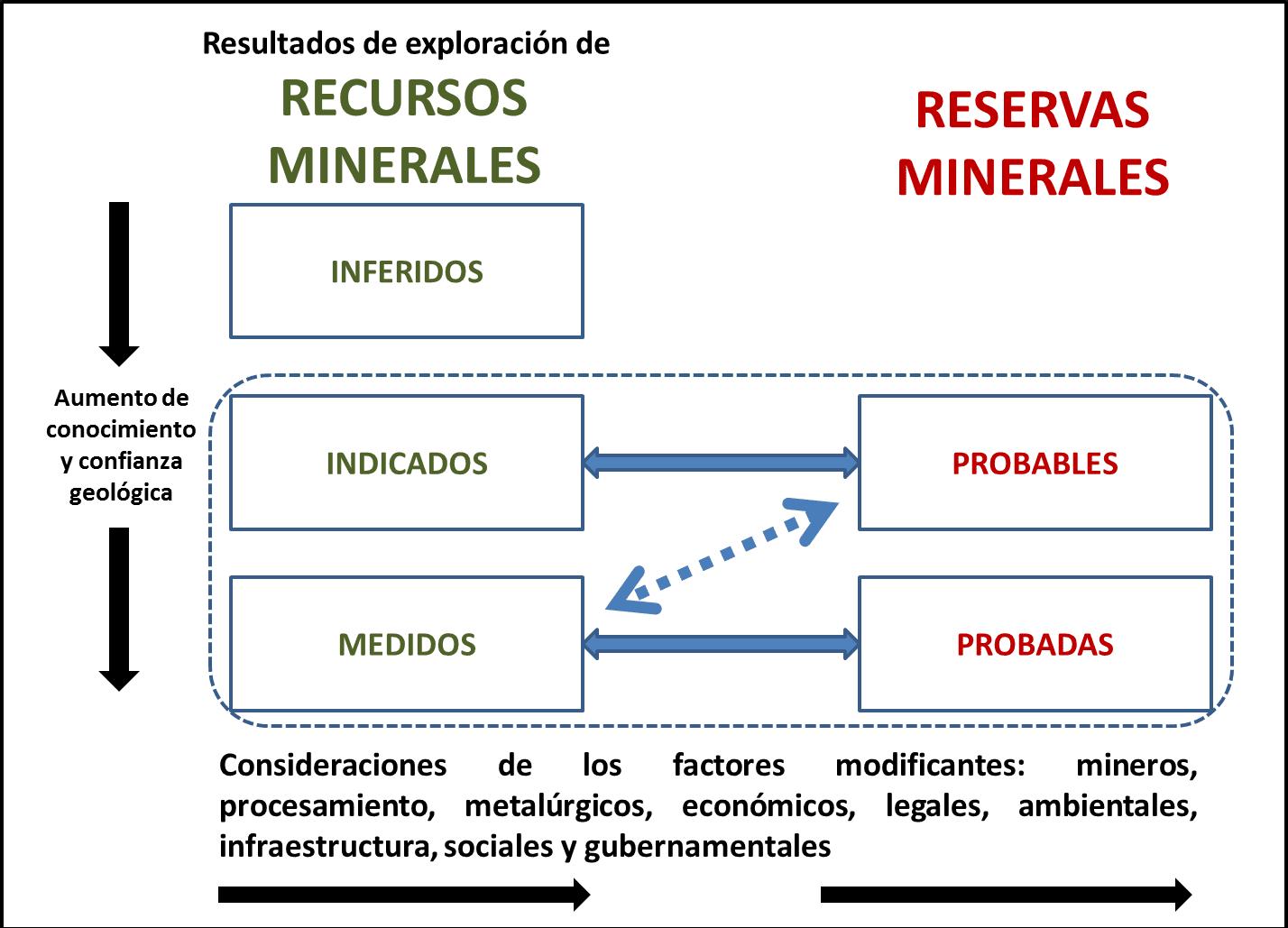 Infografía de proceso de certificación de reservas
