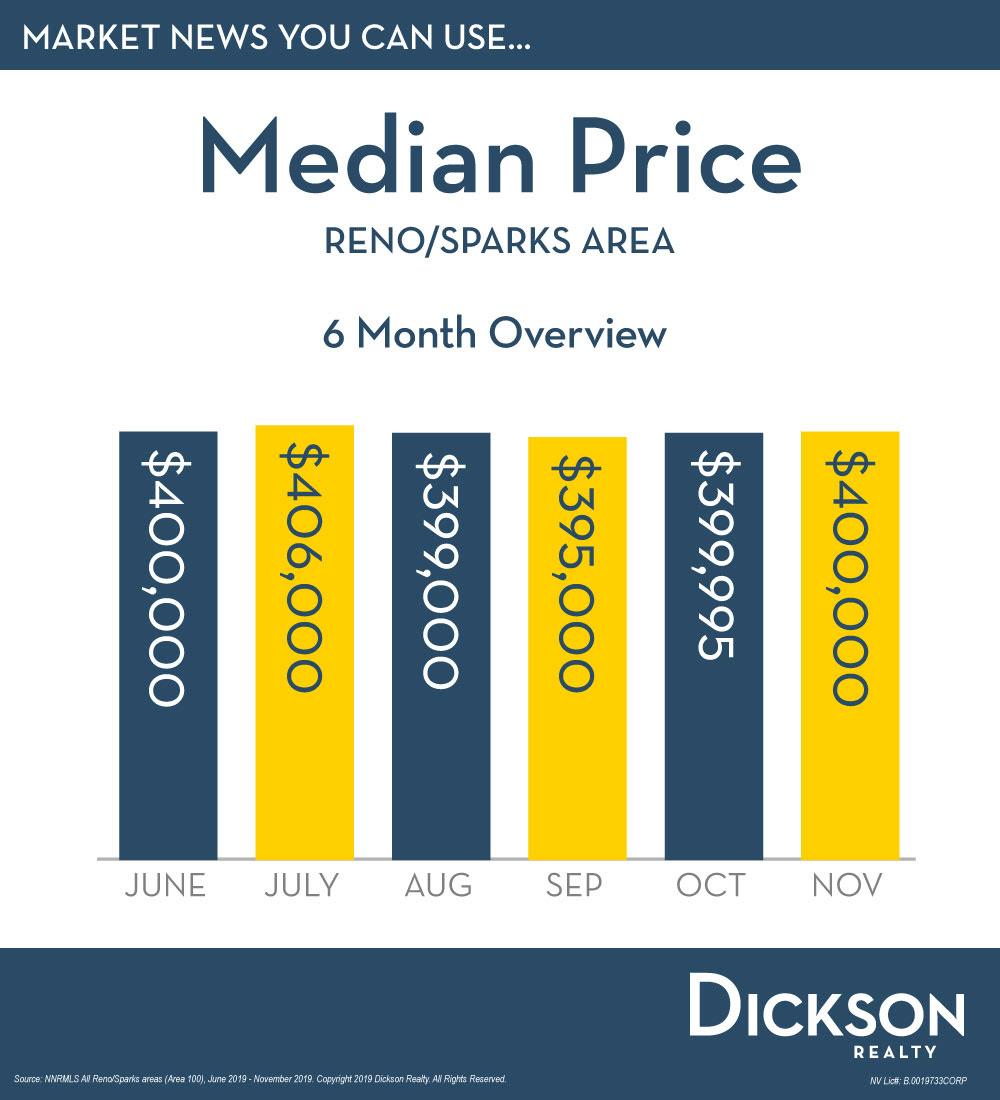 Median Price Reno Sparks