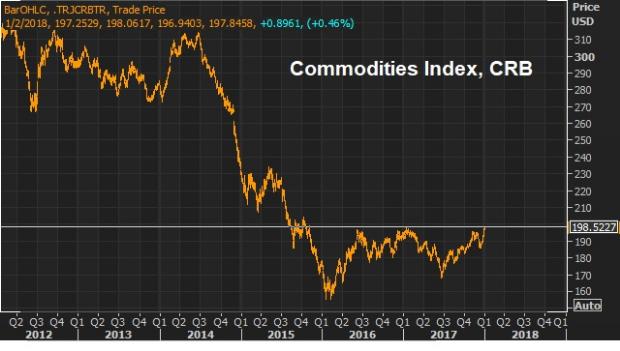 The Trade Of 2018: Commodities | Billionaire's Portfolio