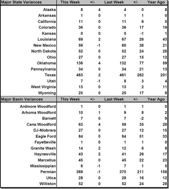 July 7 2017 rig count summary