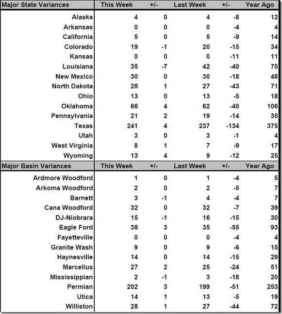 September 2 2016 rig count summary