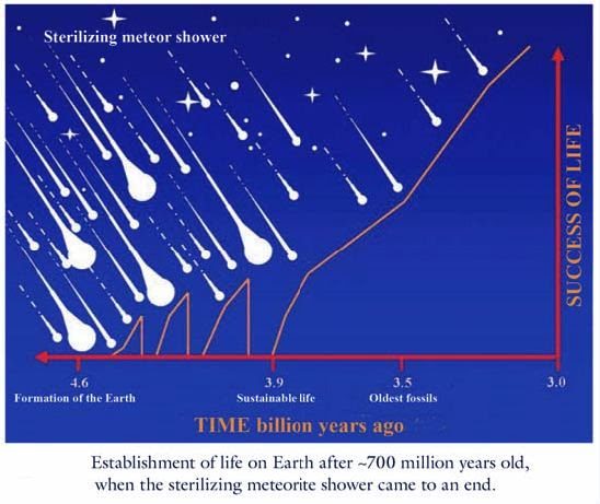 Establishment of life on Earth