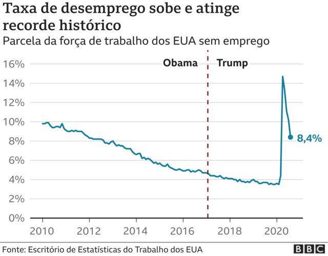 infográfico desemprego