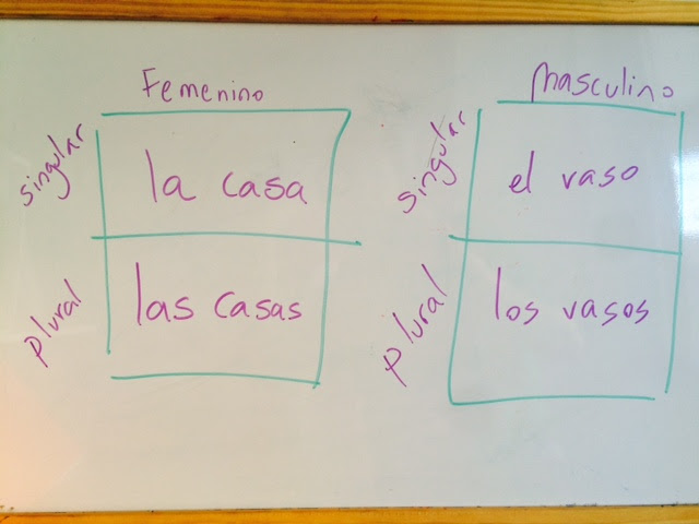 gender of the nouns Spanish