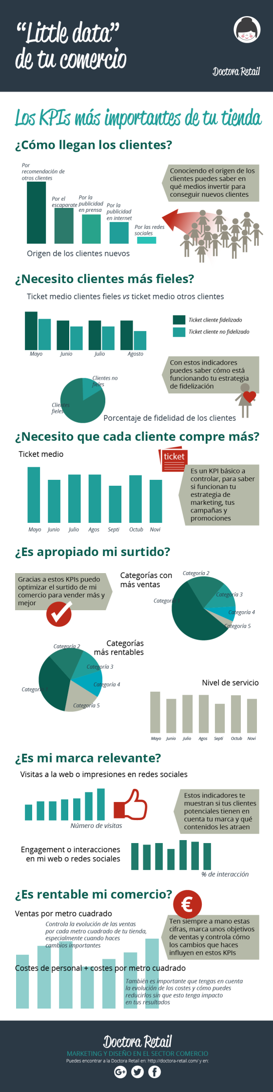 kpi-tienda-infografia