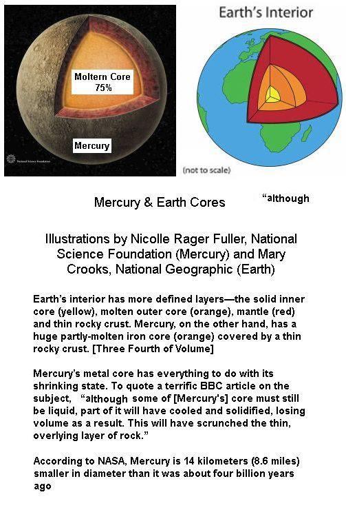 Earth Mercury Comparision