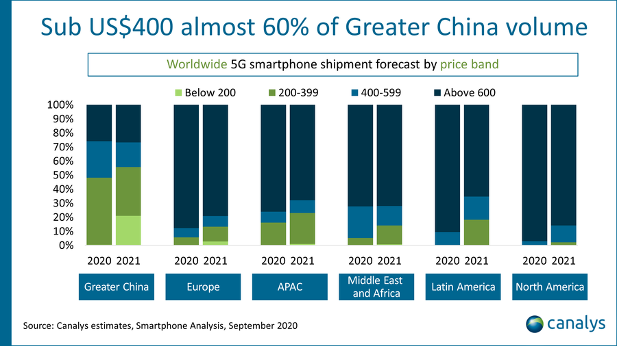 Canalys, worldwide 5G smartphone shipment forecast, September 2020