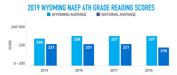 2019 Wyoming NAEP 4th Grade Reading Scores Graph