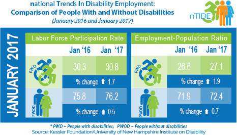 National Trends in Disability Employment: Comparison of People with & without Disabilities (January 2016 & January 2017)