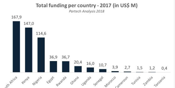 Image result for Scramble For African Startups By Venture Capitalists: Yay or Nay?