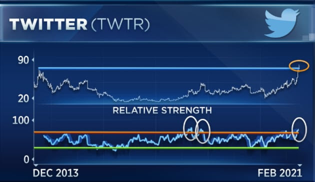 Shares of Twitter are soaring right now, but this is the big caveat, according to traders