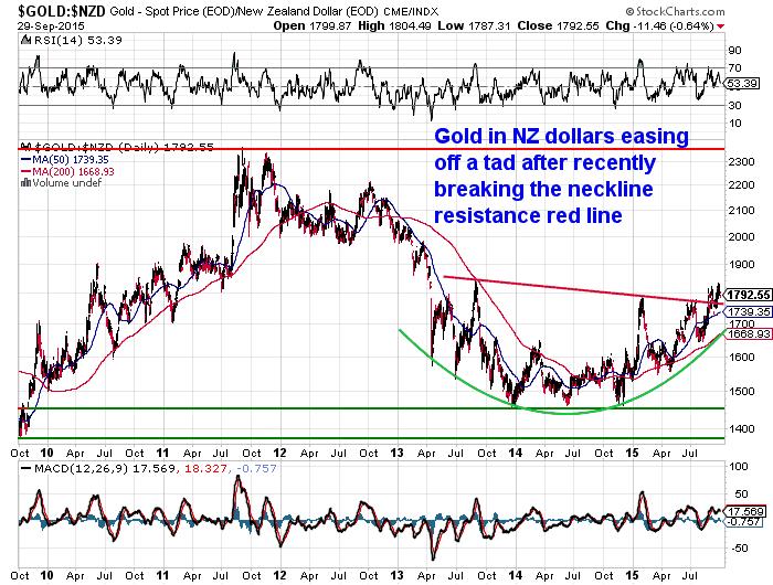 NZ Dollar Gold 6 year chart