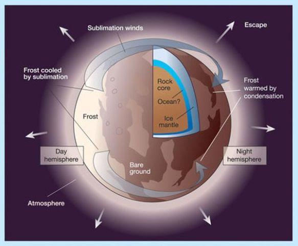 Pluto Core & atmosphere