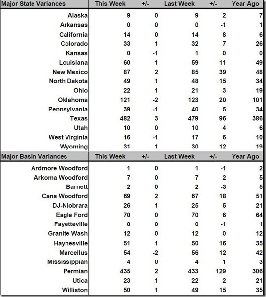 February 23 2018 rig count summary