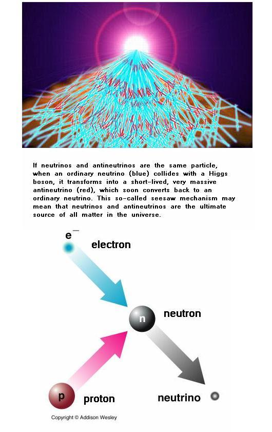 Fig 1B Neutrino Production