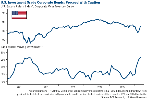 U.S. Investment Grade Corporate Bonds: Proceed with Caution