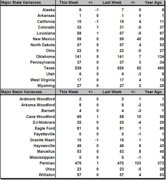 July 13 2018 rig count summary