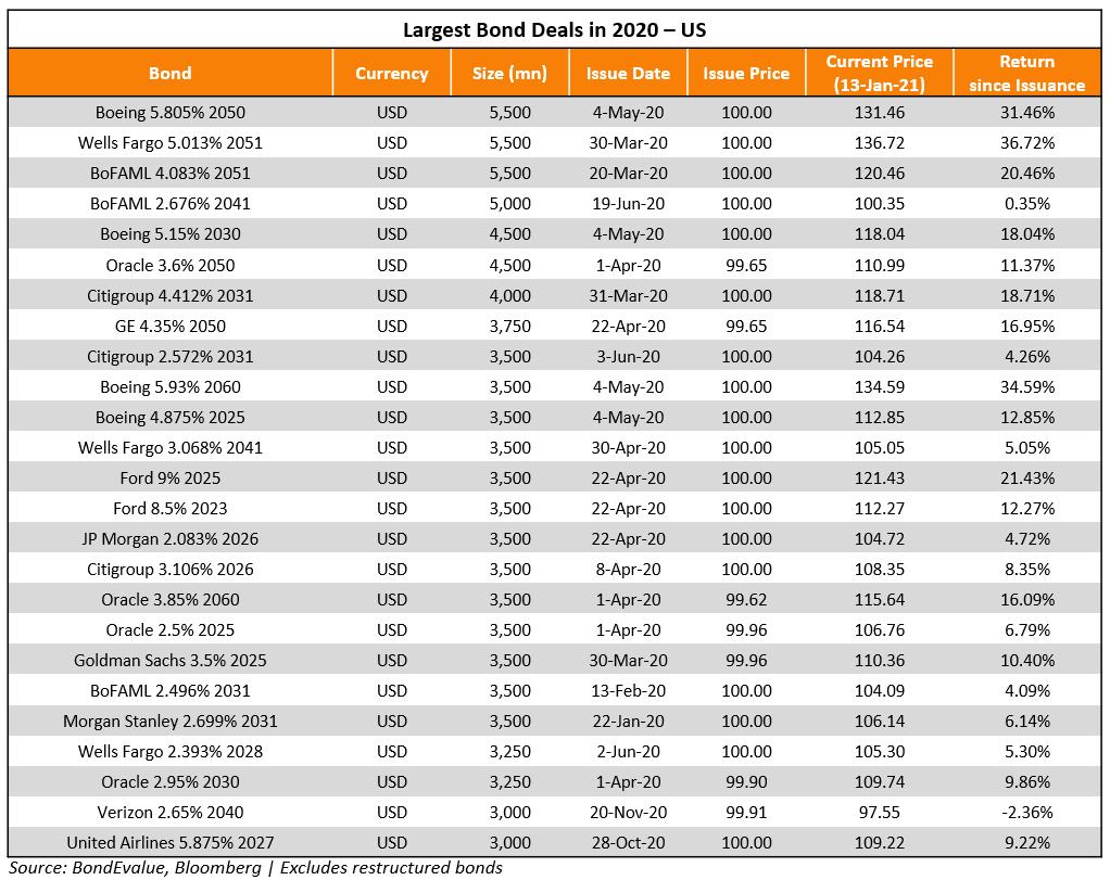 Largest Bond Deals in 2020 - US