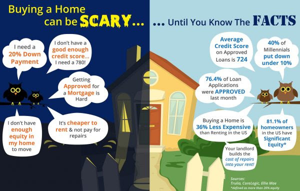 Buying a Home Can Be Scary... Unless You Know the Facts [INFOGRAPHIC] | MyKCM