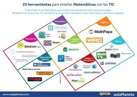 25 herramientas TIC para el aula de Matemáticas