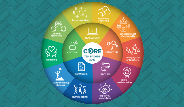 CORE Ten Trends 2019