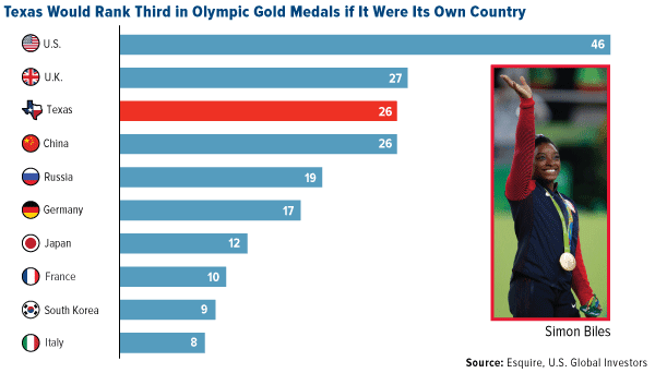 Texas would rank third in Olympic gold medals if it were its own country