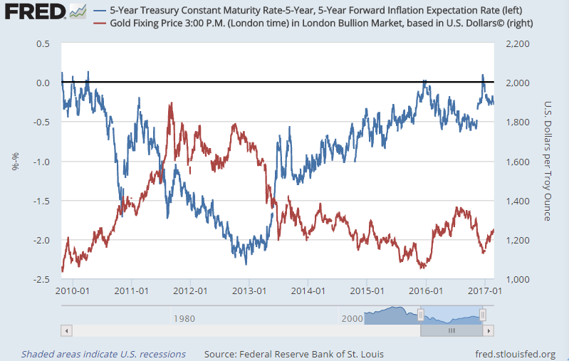 Real Interest Rates, Inflation and Gold