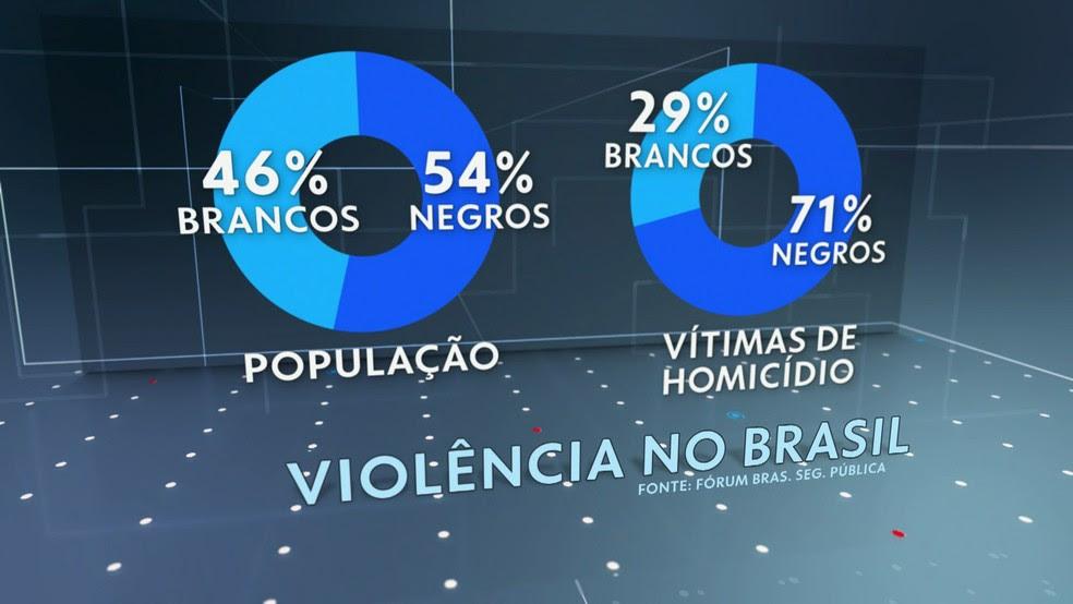 Negros representam 71% das vítimas de homicídios no país — Foto: TV Globo/Reprodução