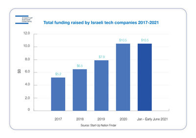 Start-up Nation Finder: Total funding by Israeli tech companies 2017-2021