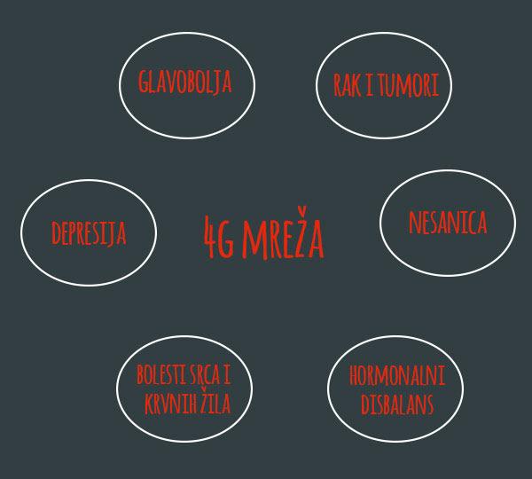 opasnosti 4g mreže