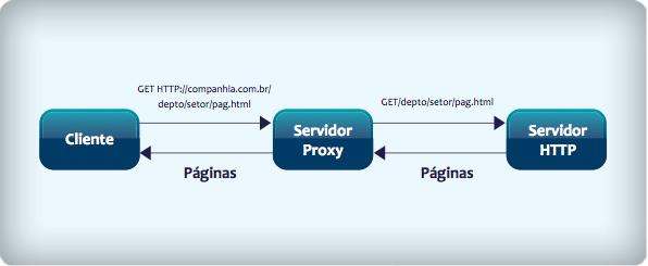 Uso do servidor proxy entre cliente e servidor HTTP