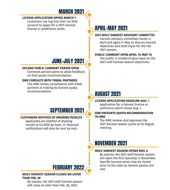 2021 Wolf Season timeline.