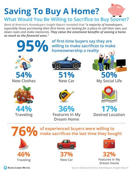 What Would You Sacrifice to Save For Your Next Home? [INFOGRAPHIC] | MyKCM