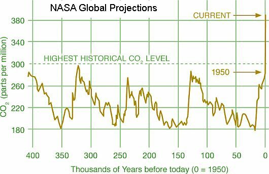 NASA CO2 LEVELS