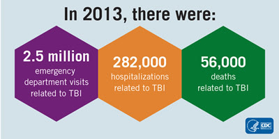 In 2013 there wer 2.5 ED visits, 282,000 hospitalizations, and 56,000 deaths related to TBI