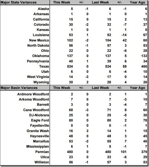 August 3 2018 rig count summary