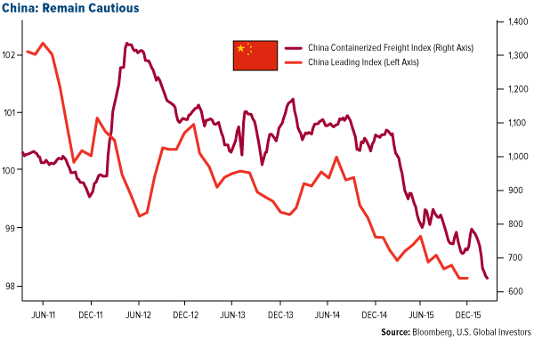 China: Remain Cautious