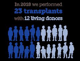 Facts about Children's National Kidney Transplant Program