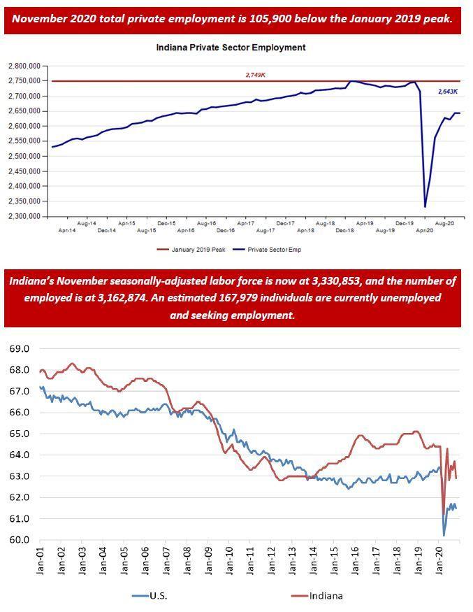 November 2020 Employment Charts