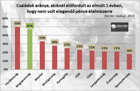 Hol a magyar középosztály? - Négymillióan a létminimum alatt