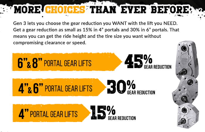 "More Choices Than Ever Before. Gen 3 lets you choose the gear reduction you WANT with the lift you NEED. Get a gear reduction as small as 15% in 4"" portals and 30% in 6"" portals. That means you can get the ride height and the tire size you want without compromising clearance or speed."
