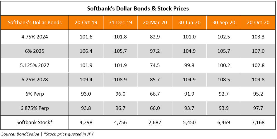 Softbank Dollar Bond and Stock Prices
